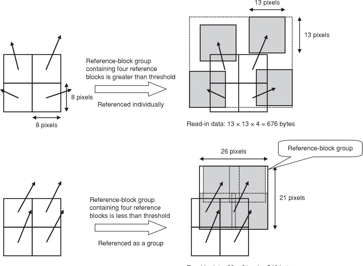 Figure 1 From H264 Avc Hdtv Video Codec Lsi Semantic Scholar H 264 Block Diagram 4