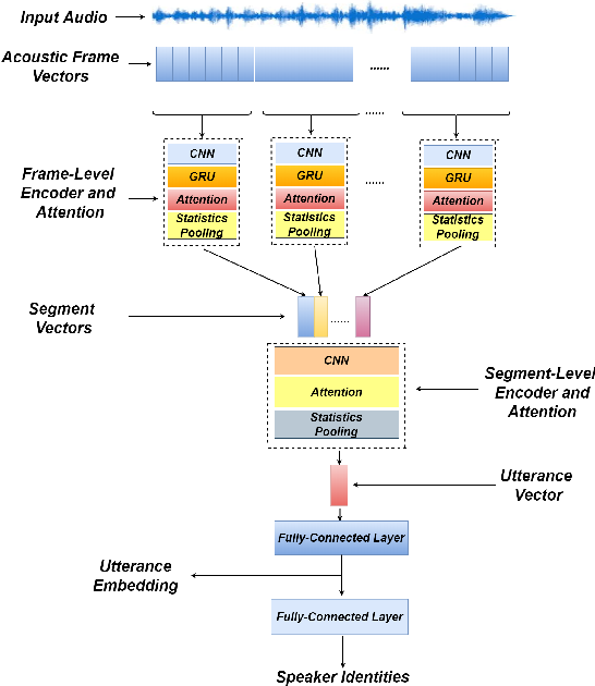 Figure 1 for H-VECTORS: Utterance-level Speaker Embedding Using A Hierarchical Attention Model