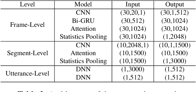 Figure 3 for H-VECTORS: Utterance-level Speaker Embedding Using A Hierarchical Attention Model