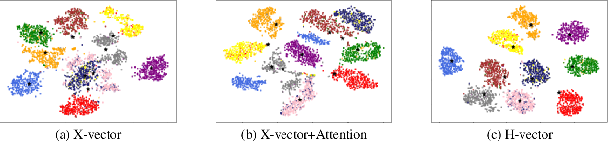 Figure 4 for H-VECTORS: Utterance-level Speaker Embedding Using A Hierarchical Attention Model