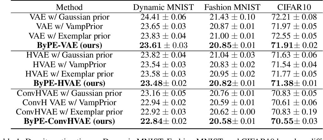 Figure 1 for ByPE-VAE: Bayesian Pseudocoresets Exemplar VAE