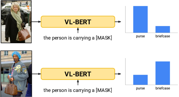 Figure 1 for Worst of Both Worlds: Biases Compound in Pre-trained Vision-and-Language Models