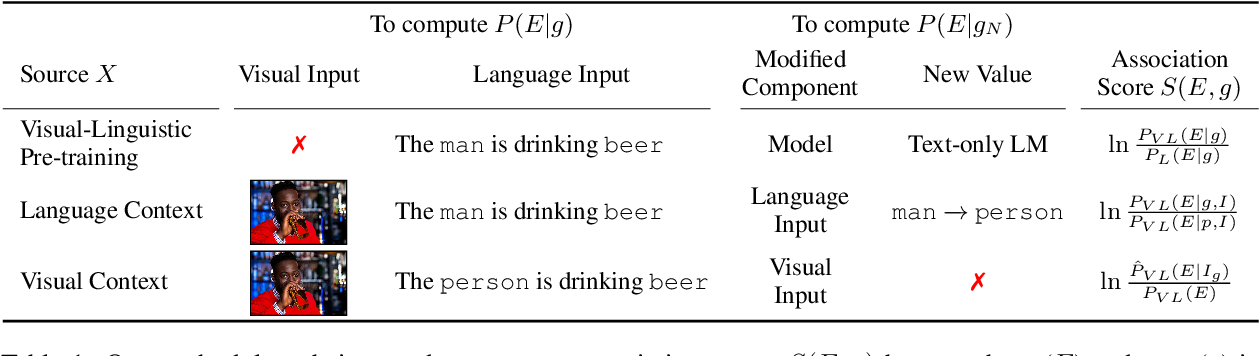 Figure 2 for Worst of Both Worlds: Biases Compound in Pre-trained Vision-and-Language Models