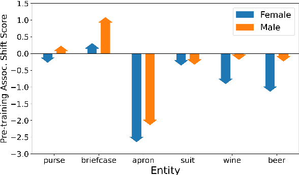 Figure 4 for Worst of Both Worlds: Biases Compound in Pre-trained Vision-and-Language Models