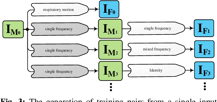 Figure 3 for 3D Convolutional Neural Networks Image Registration Based on Efficient Supervised Learning from Artificial Deformations