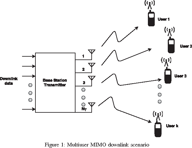 Figure 1 from BER performance of multi user scheduling for MIMO-STBC