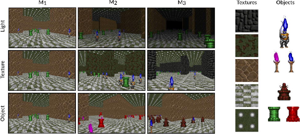Figure 3 for Continual Reinforcement Learning in 3D Non-stationary Environments
