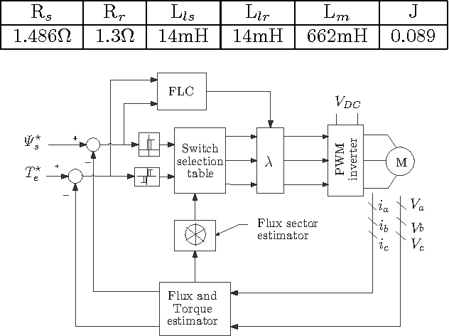 Fig. 1. Fuzzy Logic DTC controller with stator current limitation.