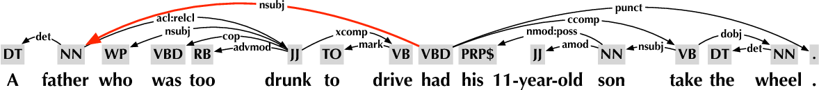 Figure 1 for Structure-Infused Copy Mechanisms for Abstractive Summarization