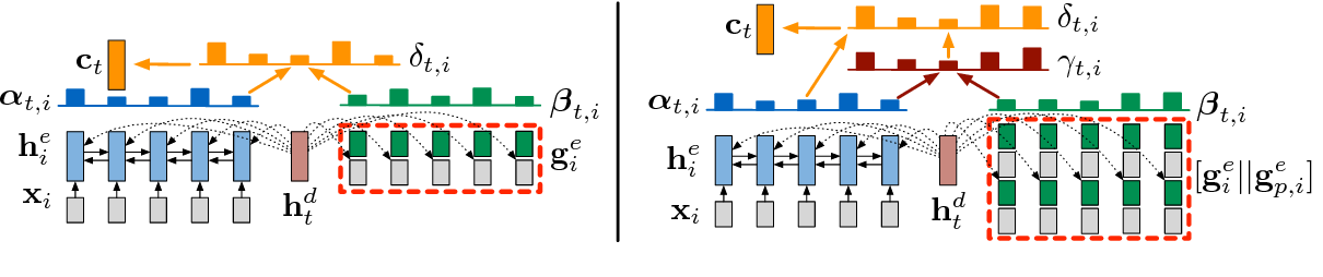 Figure 3 for Structure-Infused Copy Mechanisms for Abstractive Summarization