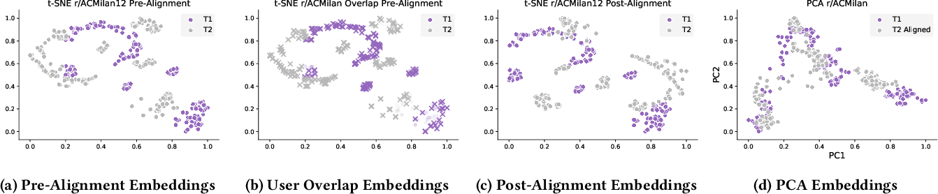 Figure 1 for Temporal Analysis of Reddit Networks via Role Embeddings
