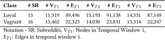 Figure 2 for Temporal Analysis of Reddit Networks via Role Embeddings