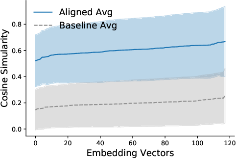 Figure 4 for Temporal Analysis of Reddit Networks via Role Embeddings