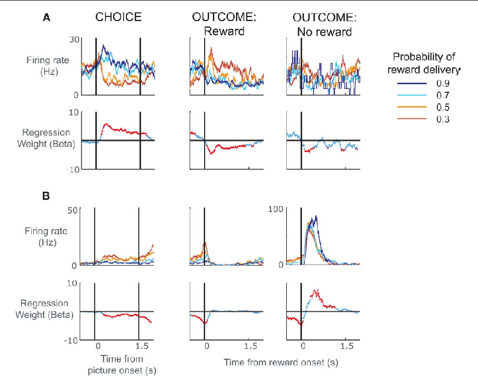 FIGURE 2 | Spike density histograms illustrating single neurons that encoded value information during the choice as well as the subsequent outcome of the choice. (A)The top row of plots consists of spike density histograms recorded from a single ACC neuron and sorted according to probability of reward delivery as indicated by the pictures. The three plots show activity during the choice phase, the outcome phase when a reward was delivered, and the outcome phase when a reward was not delivered. For the choice phase, the vertical lines relate to the onset of the pictures and the time at which the subject was allowed to make his choice. For the outcome phase, the vertical line indicates the onset of the juice reward. The lower row of plots indicates neuronal selectivity determined using regression to calculate the amount of variance in the neuron's firing rate at each time point that can be explained by the probability of reward delivery. Red data points