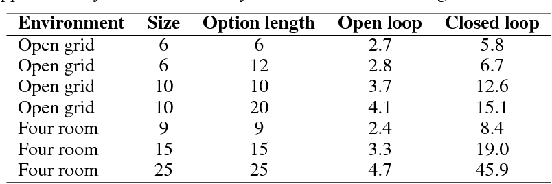 Figure 2 for Variational Intrinsic Control