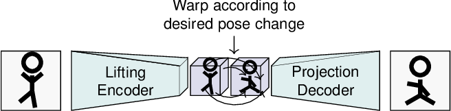 Figure 1 for Reposing Humans by Warping 3D Features