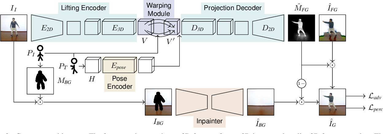 Figure 3 for Reposing Humans by Warping 3D Features
