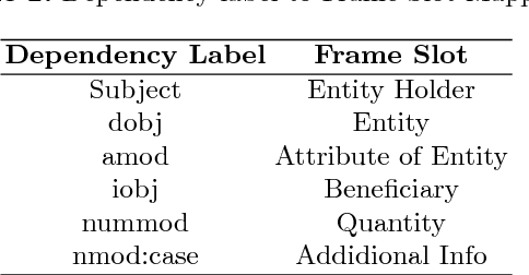 Figure 3 for Arithmetic Word Problem Solver using Frame Identification