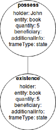 Figure 4 for Arithmetic Word Problem Solver using Frame Identification