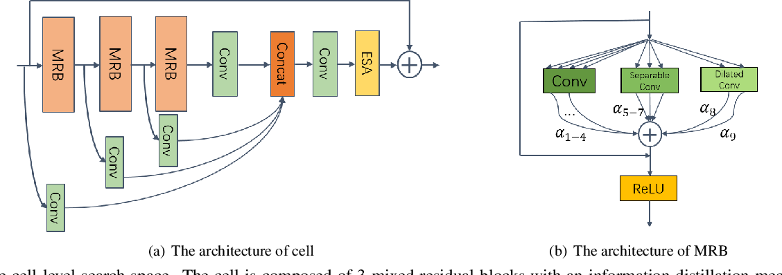 Figure 3 for Lightweight Image Super-Resolution with Hierarchical and Differentiable Neural Architecture Search