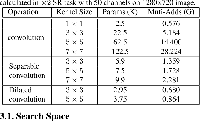 Figure 2 for Lightweight Image Super-Resolution with Hierarchical and Differentiable Neural Architecture Search