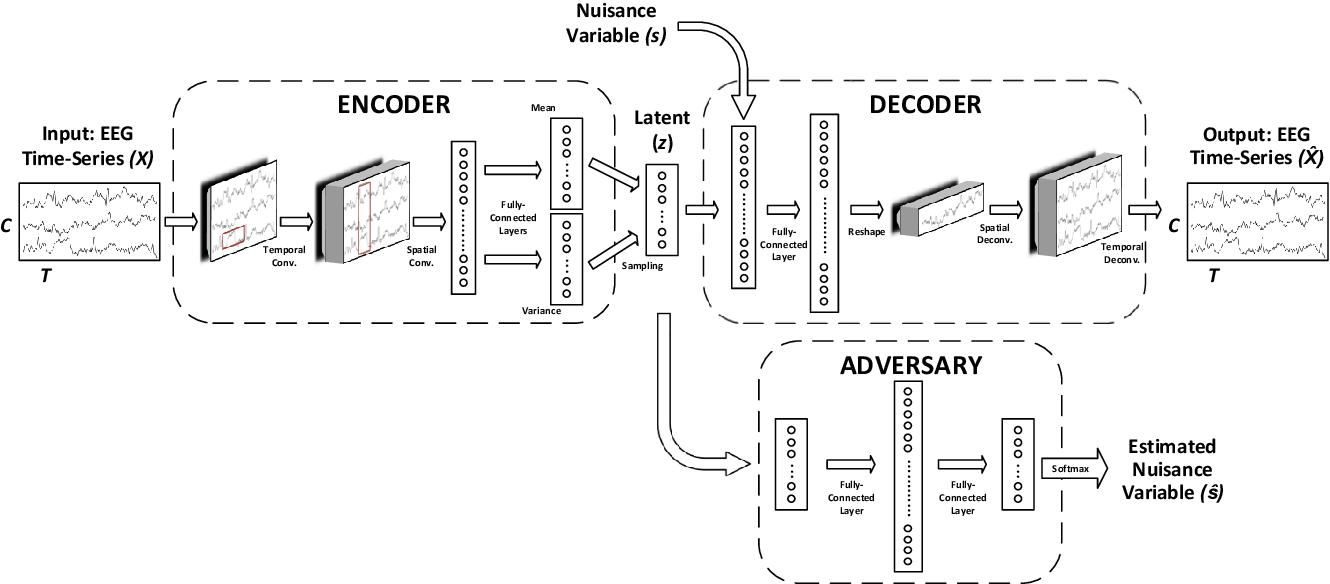 Figure 1 for Transfer Learning in Brain-Computer Interfaces with Adversarial Variational Autoencoders