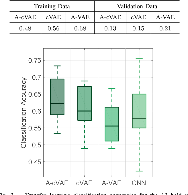 Figure 2 for Transfer Learning in Brain-Computer Interfaces with Adversarial Variational Autoencoders