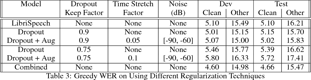 Figure 4 for Training Neural Speech Recognition Systems with Synthetic Speech Augmentation