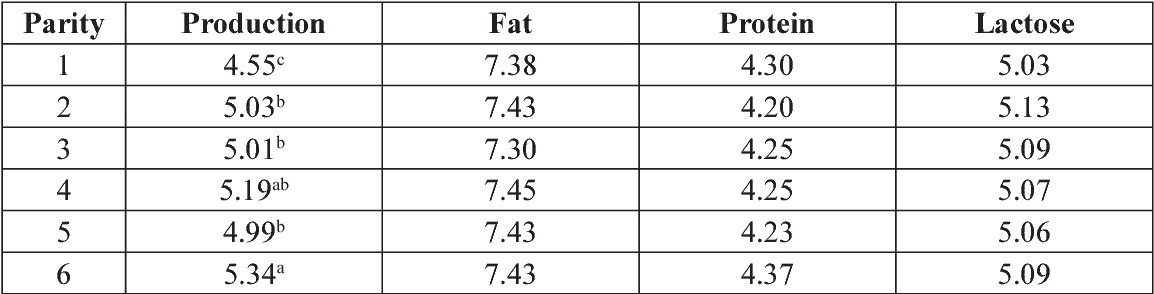 Table 4. Effect of parity on milk characteristics.