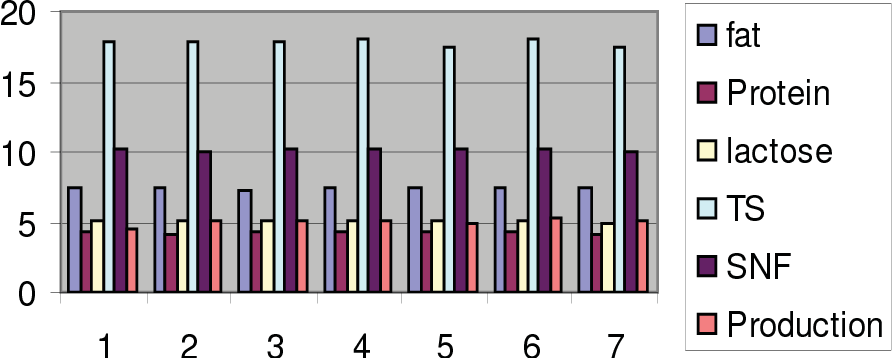 Figure 2. Effect of different parity on buffalo milk production and composition in East Azerbaijan.