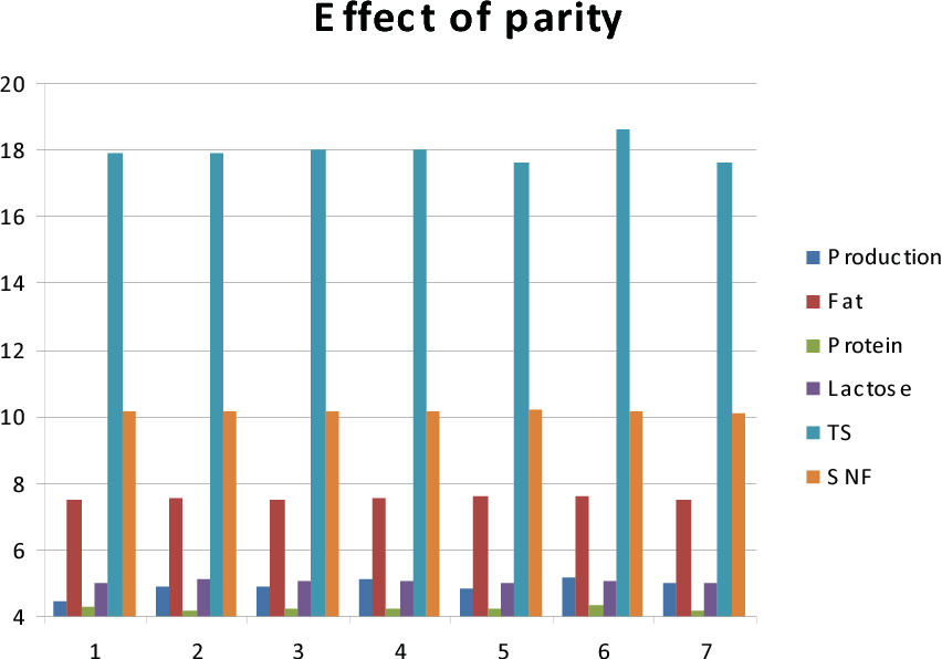 Figure 4. Effect of parity on buffalo milk production and composition in East Azerbaijan.