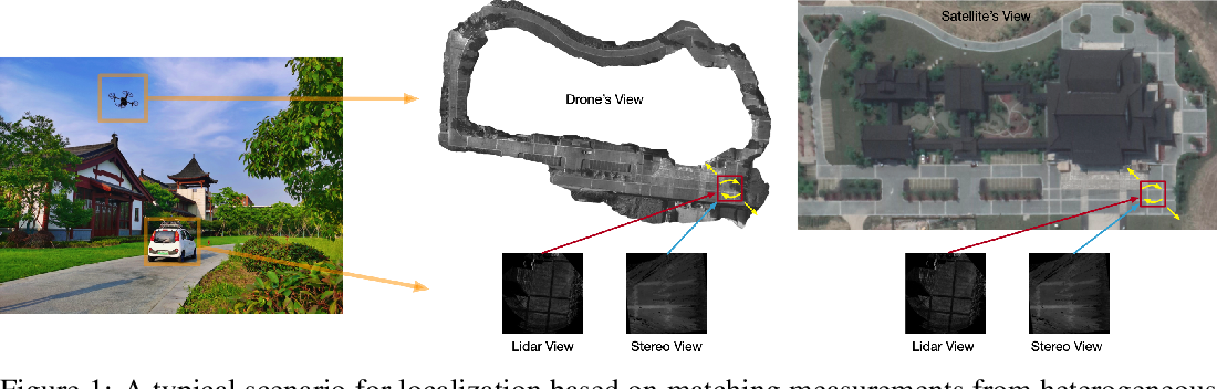 Figure 1 for Deep Phase Correlation for End-to-End Heterogeneous Sensor Measurements Matching