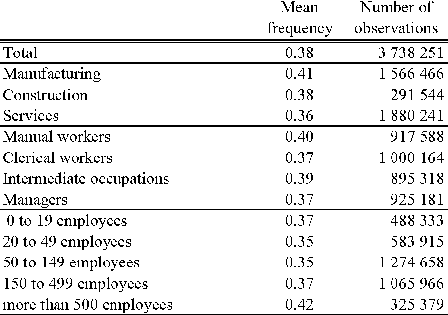 Table 1: Frequency of Wage Change