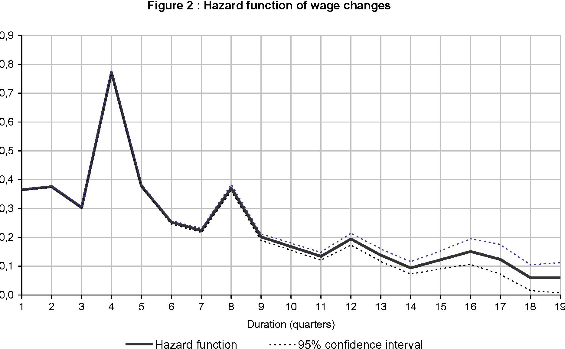 Figure 2 : Hazard function of wage changes