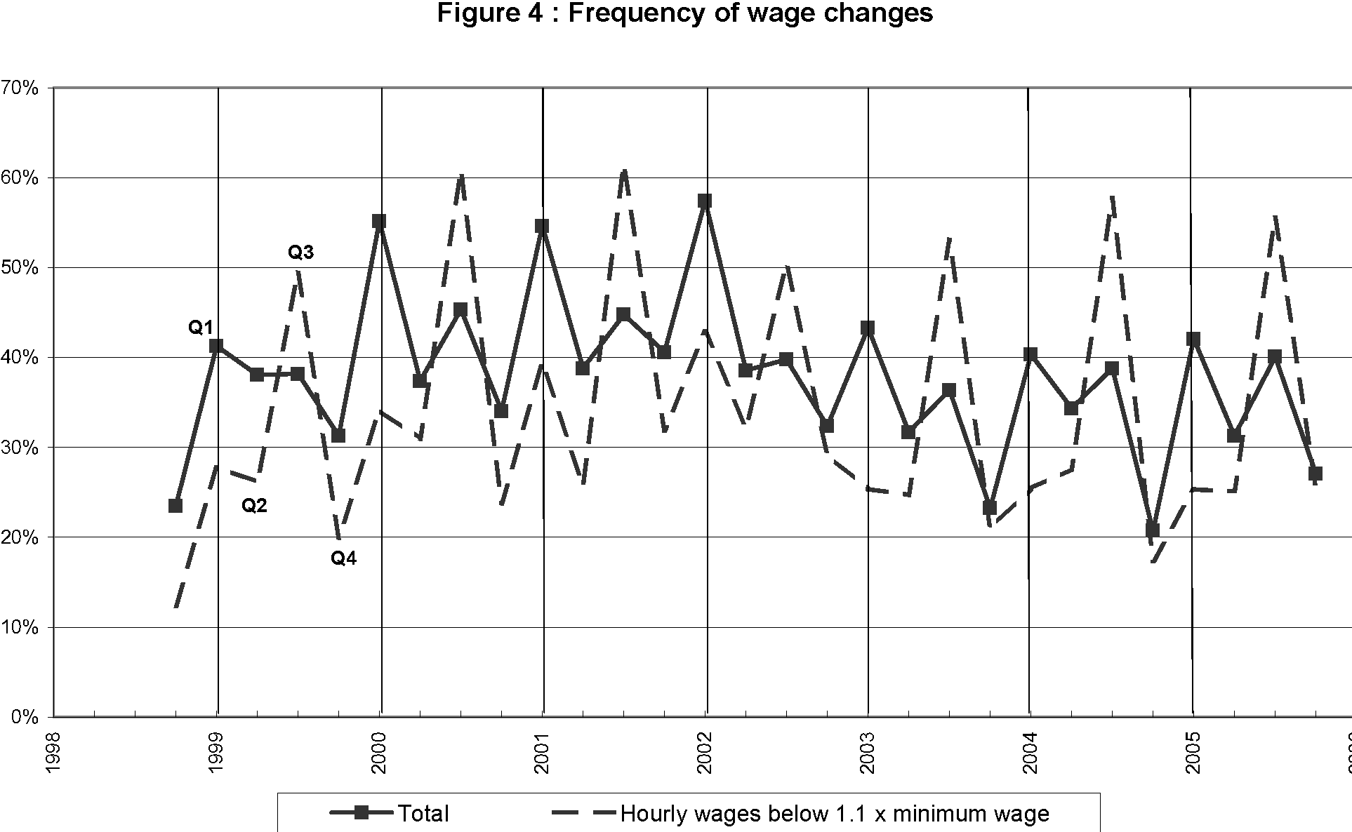Figure 4 : Frequency of wage changes