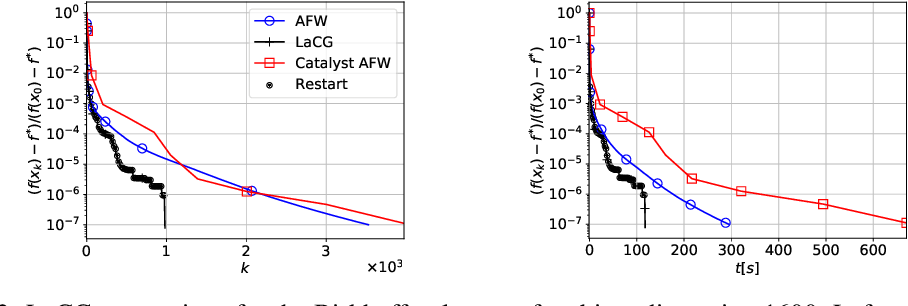 Figure 2 for Locally Accelerated Conditional Gradients