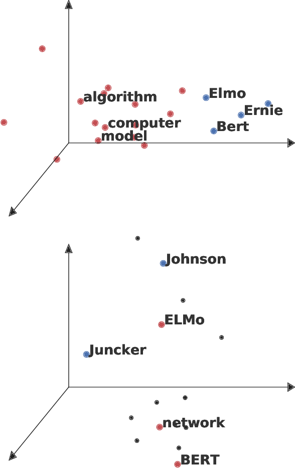 Figure 1 for Back to the Future -- Sequential Alignment of Text Representations