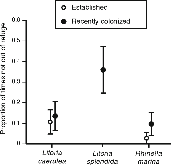 Fig. 5 Proportion of times that each species did not leave the refuge in locations where toads were already established or recently colonized. Circles represent means and bars are standard errors