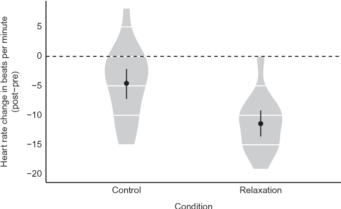 Figure 1 from On Suggestibility and Placebo: A Follow-Up
