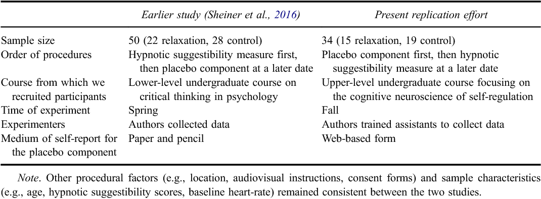 Table 2 From On Suggestibility And Placebo A Follow Up Study