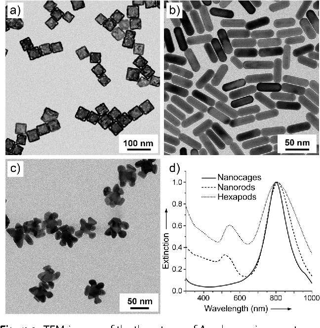 Figure 2 from A plasmon-assisted optofluidic (PAOF) system for ...