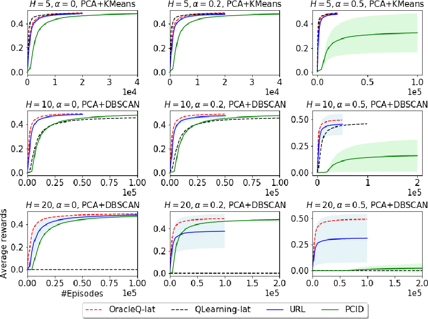 Figure 2 for Provably Efficient Exploration for RL with Unsupervised Learning