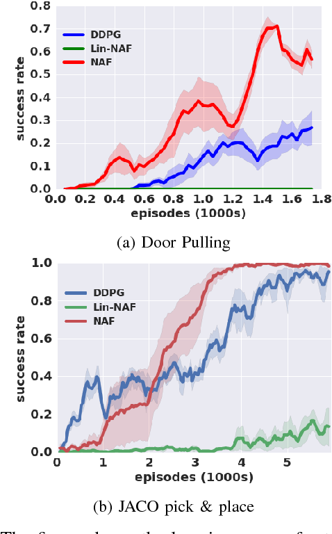 Figure 3 for Deep Reinforcement Learning for Robotic Manipulation with Asynchronous Off-Policy Updates