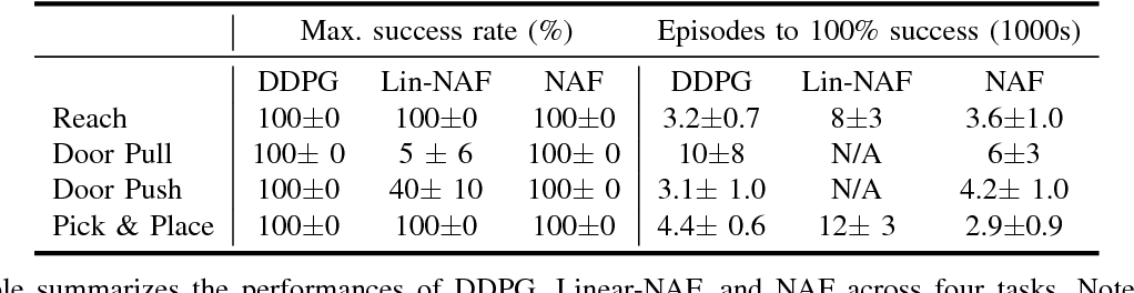 Figure 4 for Deep Reinforcement Learning for Robotic Manipulation with Asynchronous Off-Policy Updates