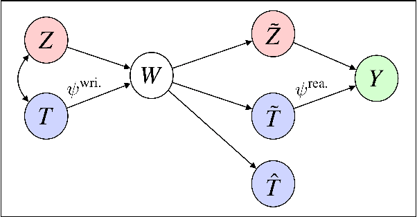 Figure 1 for Causal Effects of Linguistic Properties
