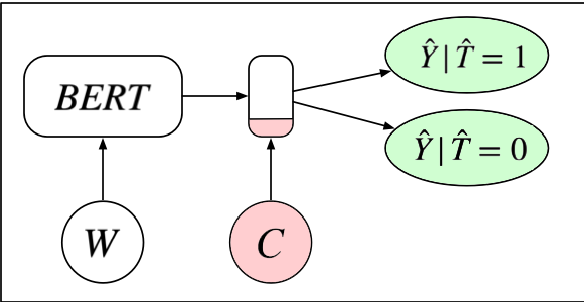 Figure 3 for Causal Effects of Linguistic Properties