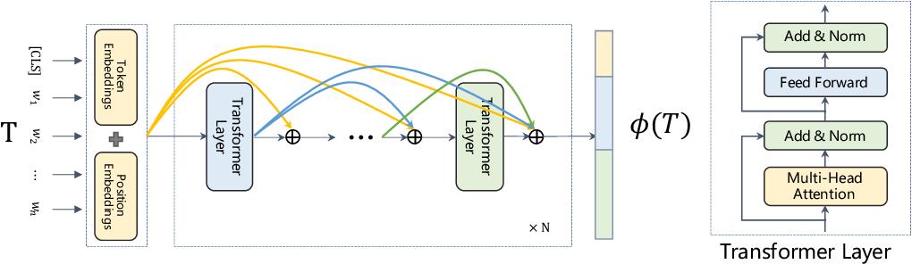 Figure 3 for A Discriminative Semantic Ranker for Question Retrieval