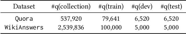 Figure 2 for A Discriminative Semantic Ranker for Question Retrieval