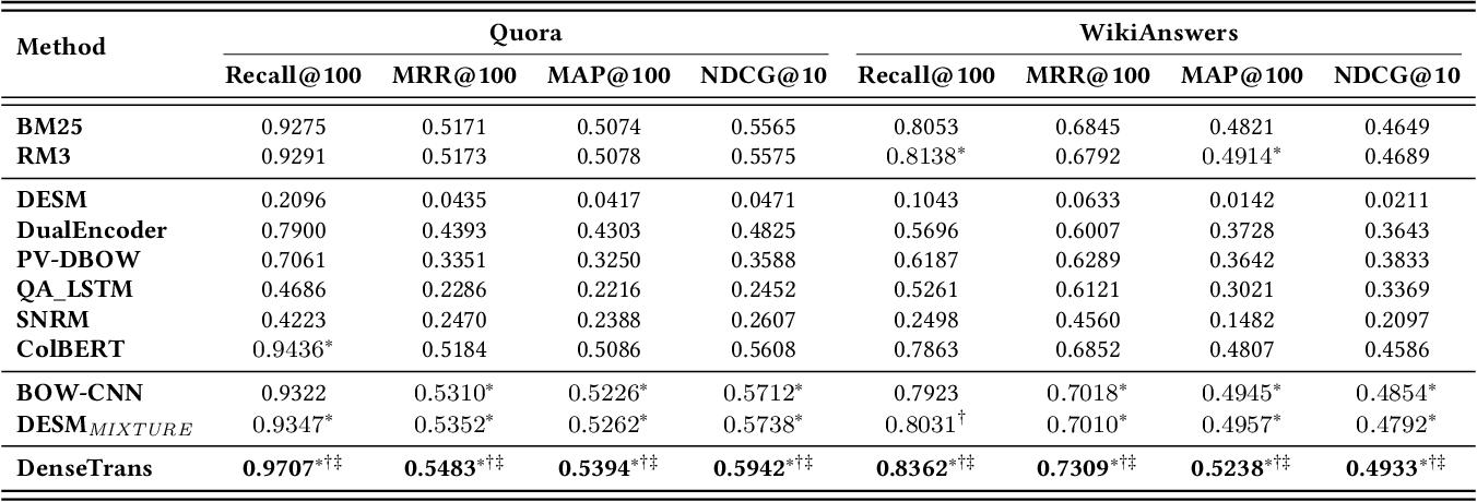 Figure 4 for A Discriminative Semantic Ranker for Question Retrieval