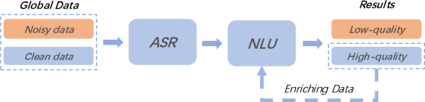 Figure 1 for Bridging the Gap Between Clean Data Training and Real-World Inference for Spoken Language Understanding